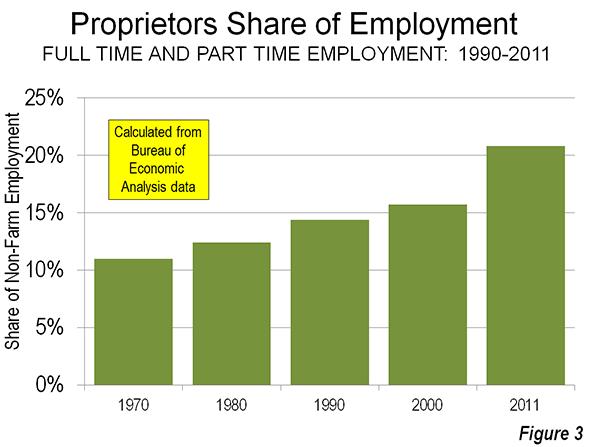 Sole proprietors share of employment