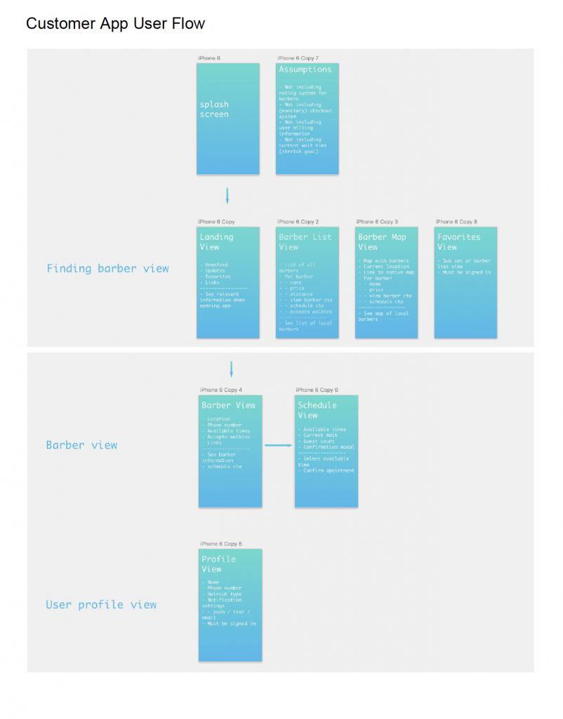 Book'd app user flow planning map